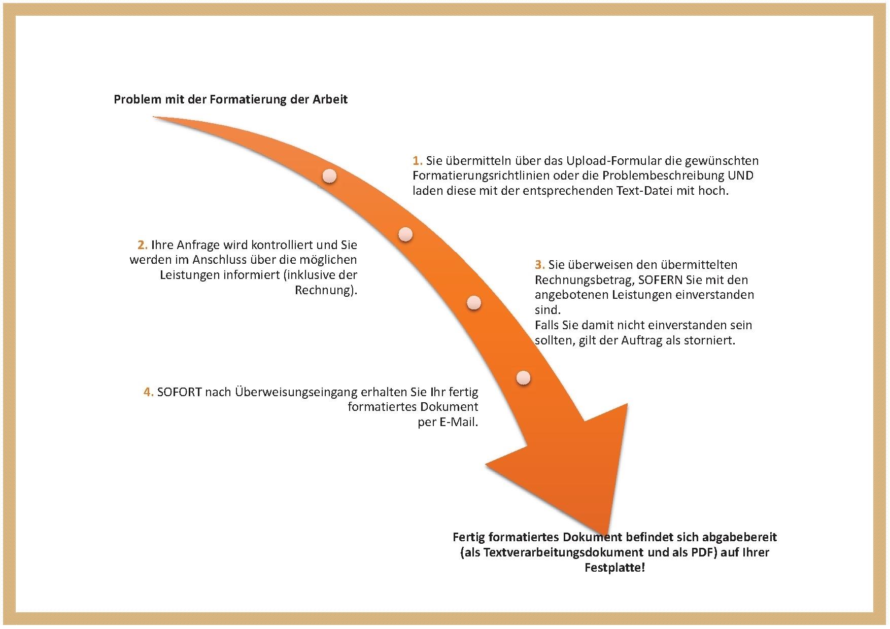 Korrekturhelfer – Lektorat & Layout